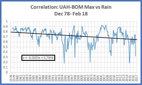 Diff v rain correl