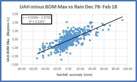 Diff v rain plot