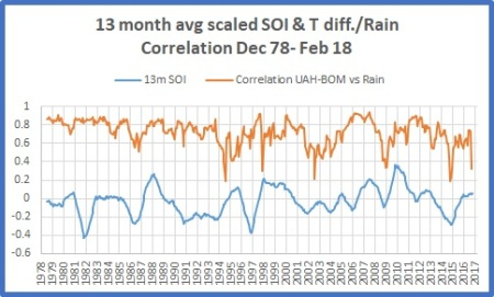 SOI and correlations