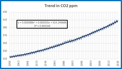 CO2 abs trend