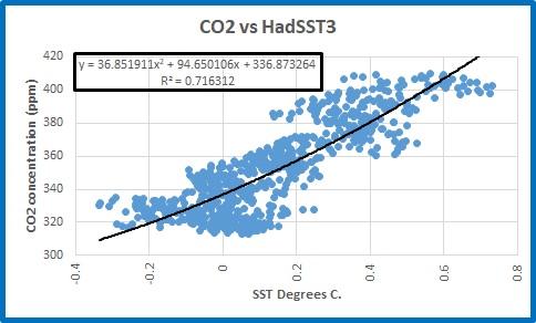 CO2 vs SST