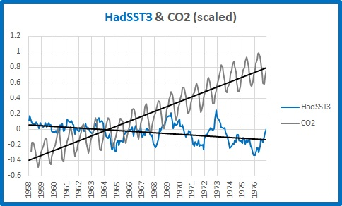 Hadsst and CO2 58 76