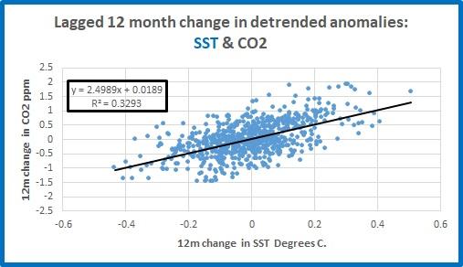 lagged 12m SST vs CO2