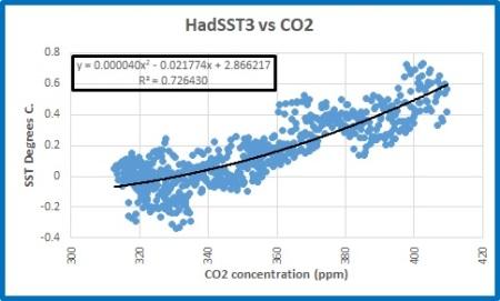 SST vs CO2