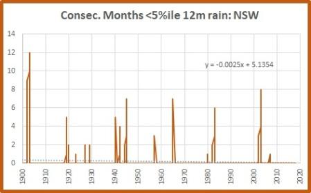 12m 5% NSW