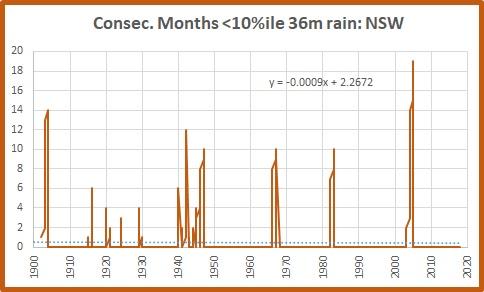 36m 10% NSW