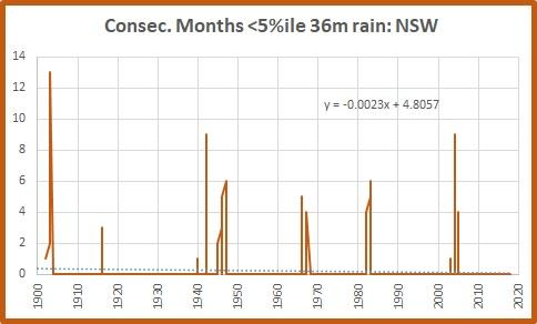 36m 5% NSW