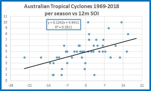 All cyclones Aust vs soi