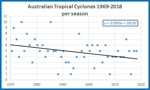 All cyclones Aust