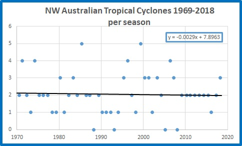 All cyclones NW