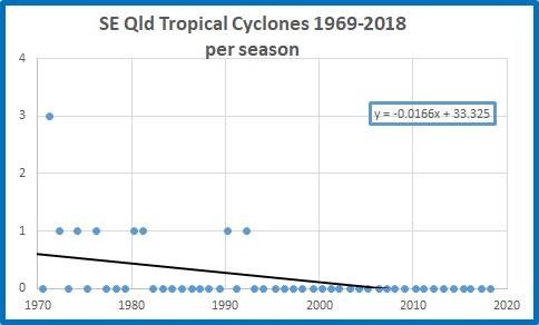 All cyclones SEQ