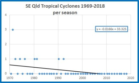 All cyclones SEQ