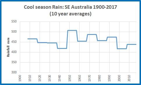 Cool rain SE Oz 19002017 10yrs