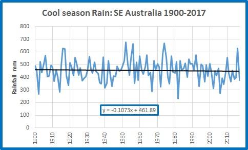Cool rain SE Oz 19002017