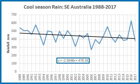 Cool rain SE Oz 19882017