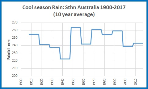 Cool rain Sth Oz 19002017 10yrs