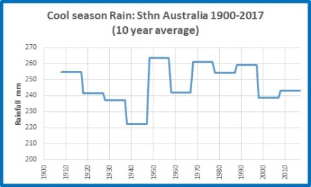 Cool rain Sth Oz 19002017 10yrs