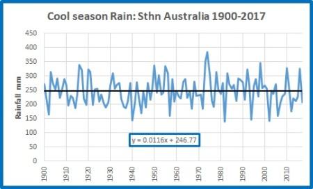 Cool rain Sth Oz 19002017