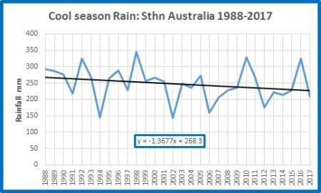 Cool rain Sth Oz 19882017