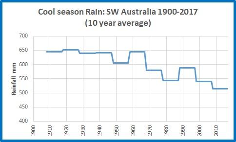 Cool rain SW Oz 19002017 10yrs