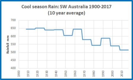 Cool rain SW Oz 19002017 10yrs