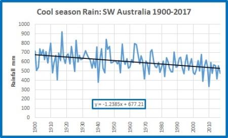 Cool rain Sw Oz 19002017