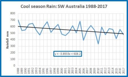 Cool rain SW Oz 19882017