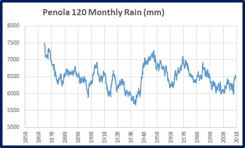 Penola rain 120m