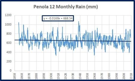 Penola rain 12m