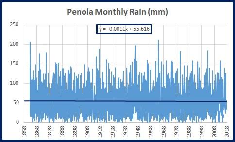 Penola rain monthly