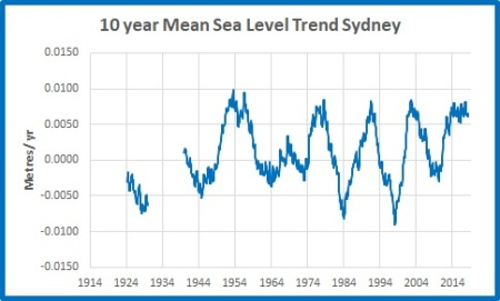 10yr trends MSLSydney