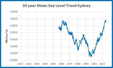 30yr trends MSL Sydney