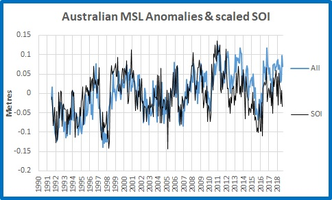 Aust MSL and soi