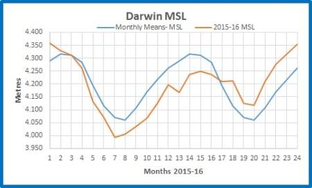 Darwin abs 20152016