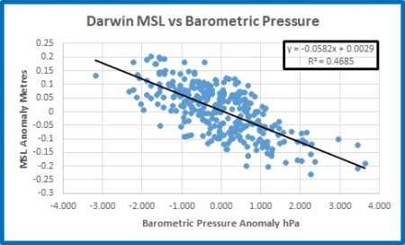 Darwin MSL vs Press
