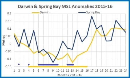 Darwin SpringBay anoms 20152016