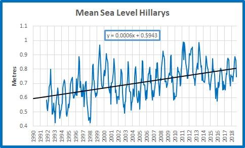 MSL plot abs Hillarys