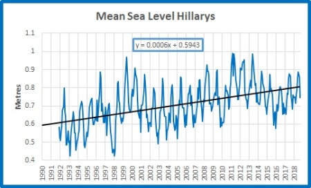 MSL plot abs Hillarys