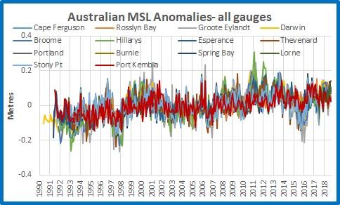 MSL plot all anoms