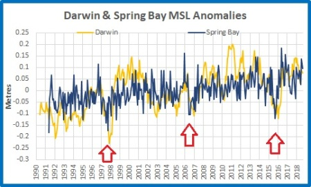 MSL plot Darwin Springbay all