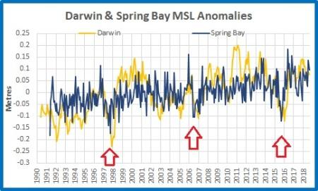 MSL plot Darwin Springbay all