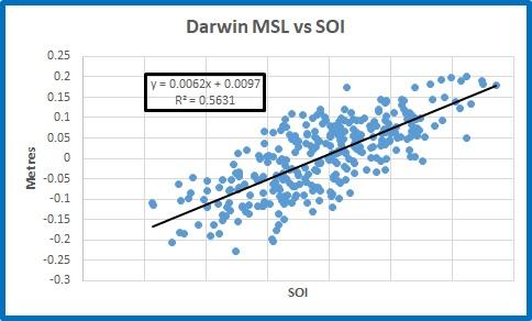 MSL plot Darwin vs SOI