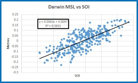 MSL plot Darwin vs SOI