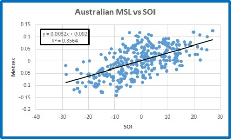 MSL scatterplot all v soi
