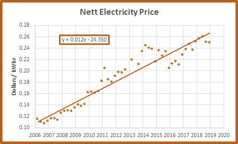 Nett price