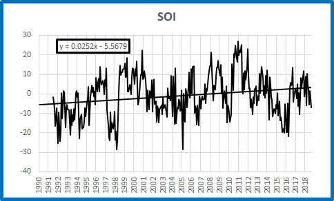 SOI plot trend