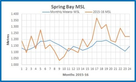 Spring Bay abs 20152016