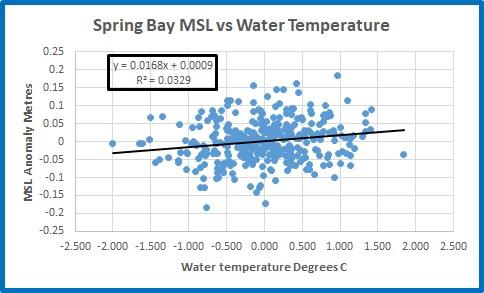SpringBay MSL vs SST