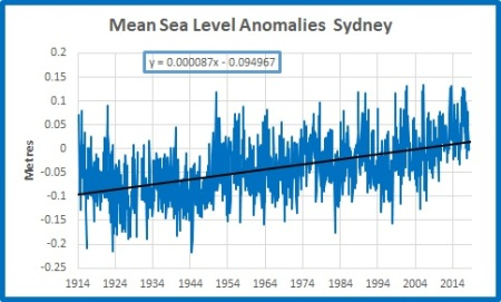 Sydney 1914 to 2018