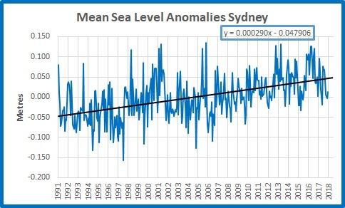 Sydney 19912018